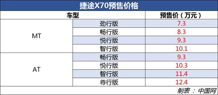 捷途X70正式开启预订 预售价7.3万元起