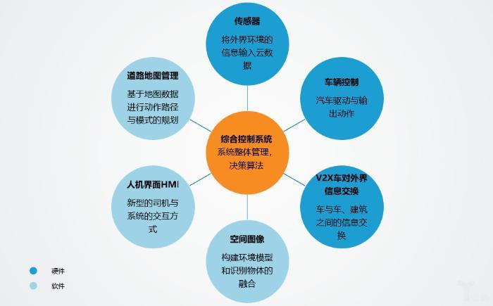 无人驾驶,将引领中国物流驶向何方?