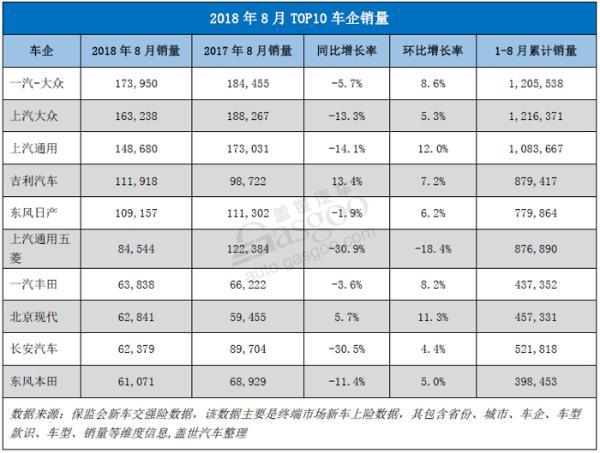【零售市场分析】2018年8月乘用车零售市场销量同比下滑近12%