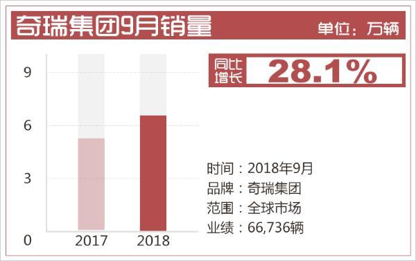 奇瑞集团9月销量超6.6万辆 同比增长28.1%