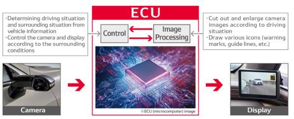 电装推数字侧视监视器ECU 可增强驾驶员视野提高驾驶安全