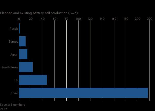 欧盟将提供数十亿欧元 助汽车行业建设大型电池工厂赶超亚洲