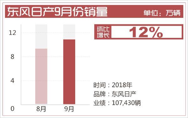 东风日产1-9月销量超81.4万辆 同比增长8.4%