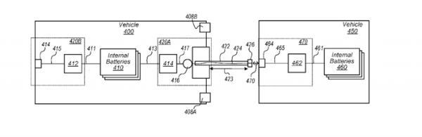 苹果最新专利:将自动驾驶汽车连接起来 共享电池组提高效率