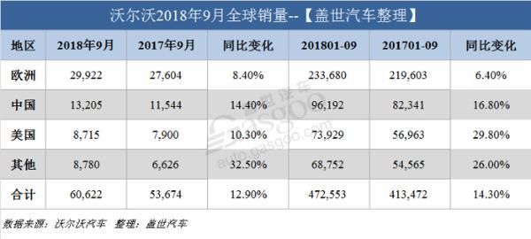 沃尔沃9月全球销量超6万辆 在华销量攀升14.4%
