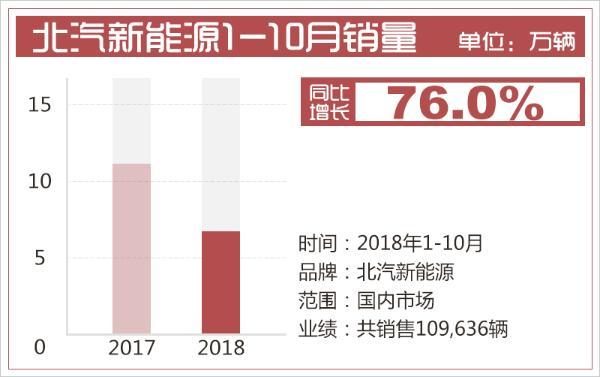 """北汽新能源1-10月销量""""出风头"""" 同比增长76%"""