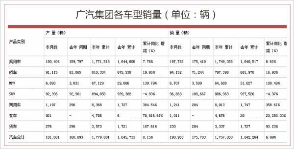 广汽集团1-10月销量超175万辆 同比增长6.99%