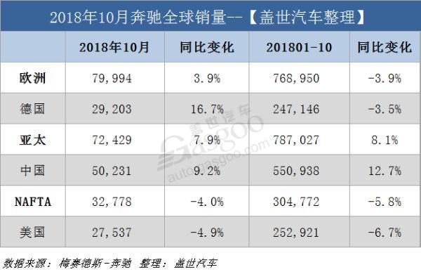 奔驰10月全球销量增3.9% 前十月在华累销超55万辆