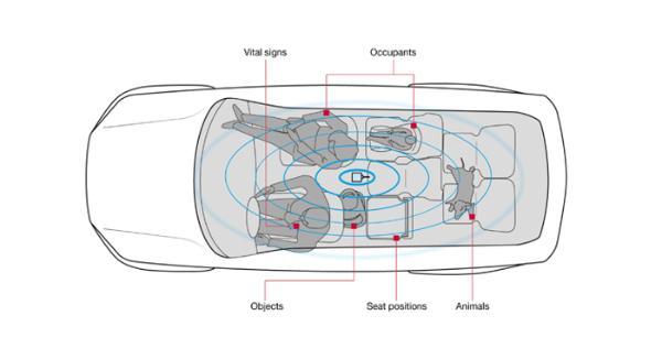 博泽合作Vayyar给车门配备传感器 车门自动开关监控车内情况