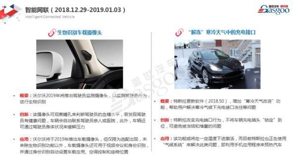 【盖世研究院】2019全球汽车前瞻技术情报一月总汇