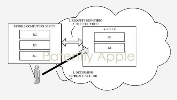 苹果公司自动驾驶新专利:iPhone等移动设备识别车主和设置车辆