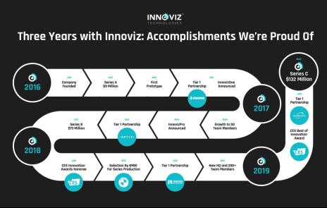 Innoviz Technologies宣布获得1.32亿美元C轮融资