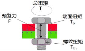 摩擦对于螺纹联接的影响