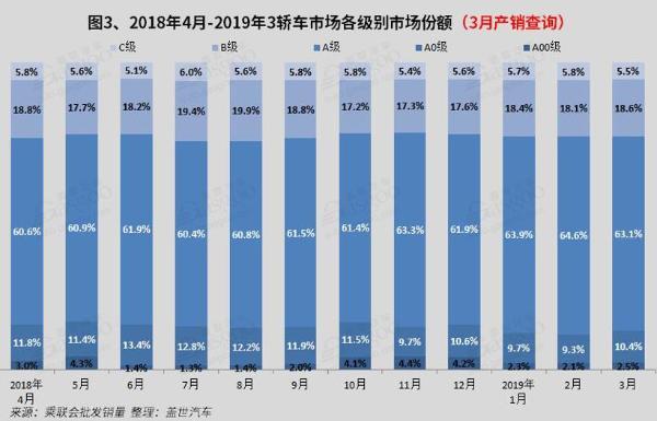 2019年3月国内轿车市场销量分析:朗逸 轩逸双双突破4万