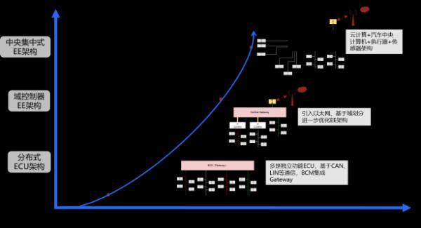 玩什么网络游戏赚钱:向超级中央计算机迈进 智能汽车电子构架变革迎