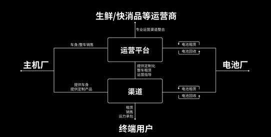 领途汽车联手陕西全通 共建城市新能源汽车智慧配送平台