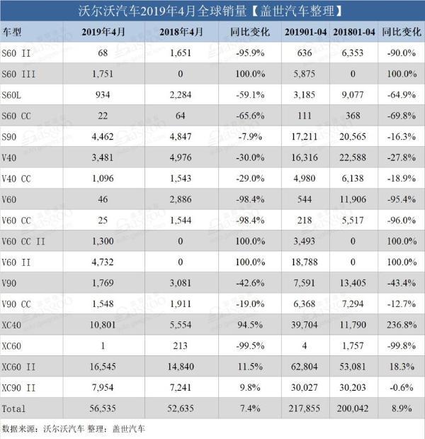 销量,沃尔沃,沃尔沃4月销量,沃尔沃在华销量,沃尔沃XC60销量