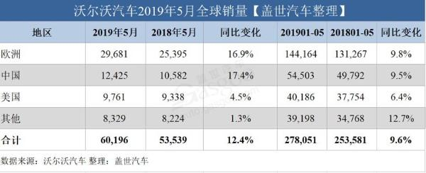 沃尔沃汽车5月全球销量破6万 在华涨幅最大