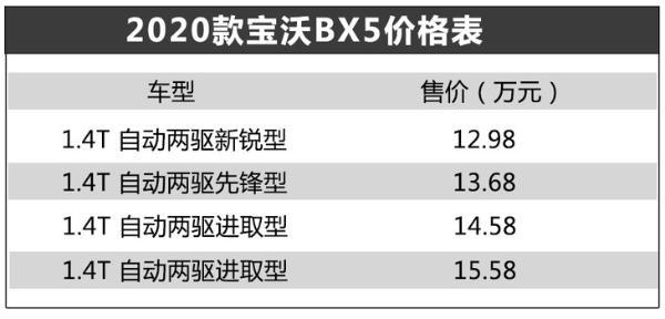 2020款宝沃BX5上市 售12.98-15.58万元/配置升级