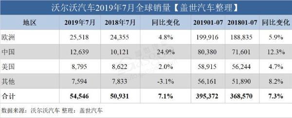 沃尔沃汽车7月全球销量:在华销量大涨25%