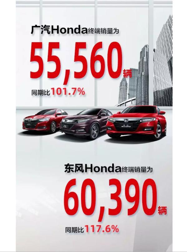 本田在华7月销量出炉 终端销量115950辆 同期比109.4%