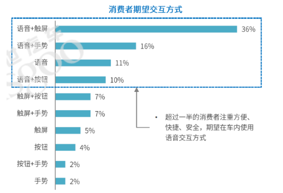 """""""软件定义汽车"""",Nuance十年中国之路将迎来新的开始!"""
