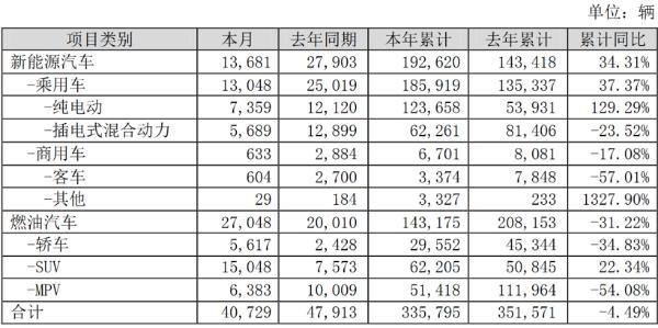 比亚迪9月新能源汽车销量1.37万辆 同比下降50.97%