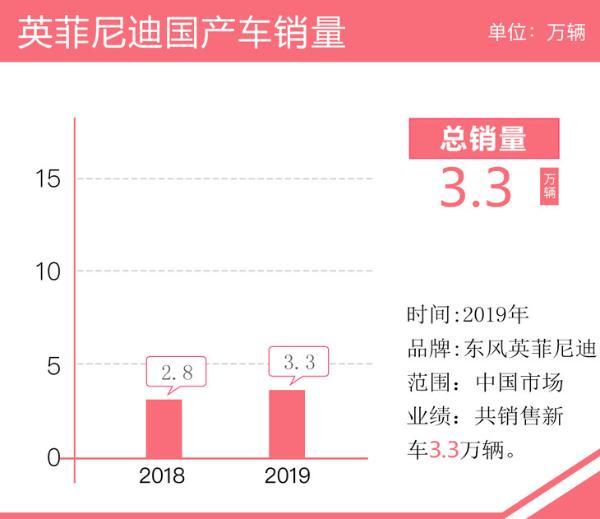 2019年英菲尼迪国产车销量3.3万辆 同比增长18.1%