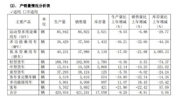 江淮汽车2019年营收472.86亿元 同比下降5.6%