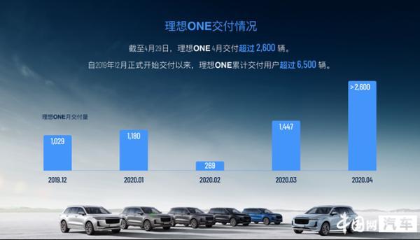 理想汽车公布交付量 4月累计超2600辆