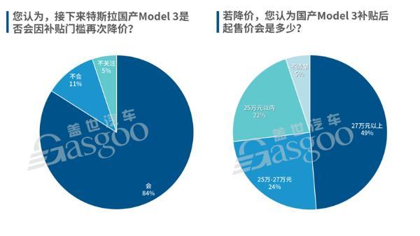 """特斯拉下""""狠手"""":Model 3起售价低至27.155万元,未来或再降价"""