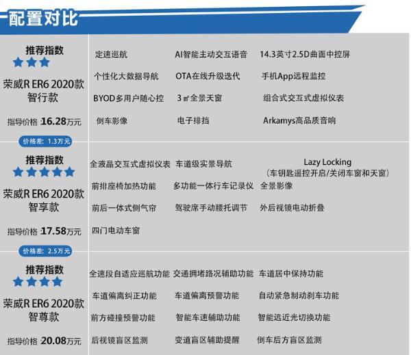 新款荣威R ER6购车手册 17.58万买中配最合适
