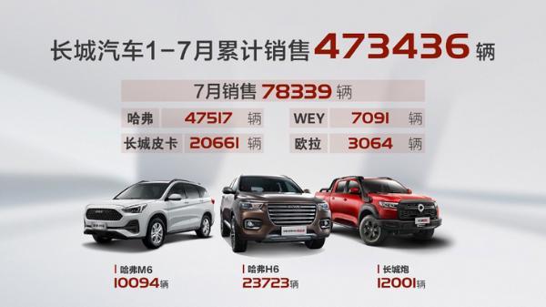长城汽车7月销售78,339辆 同比大涨30%/皮卡销量再破2万