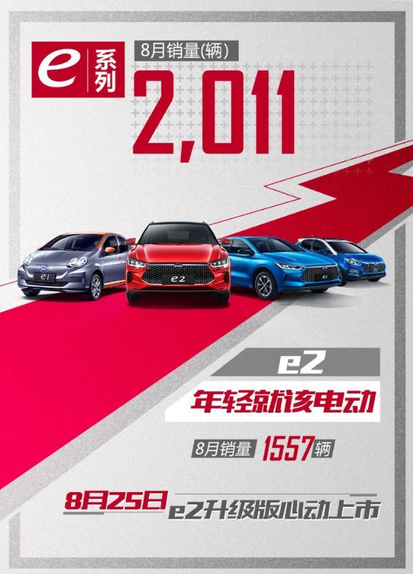 比亚迪汽车8月全系销售35508辆 新能源车总产销超82万辆