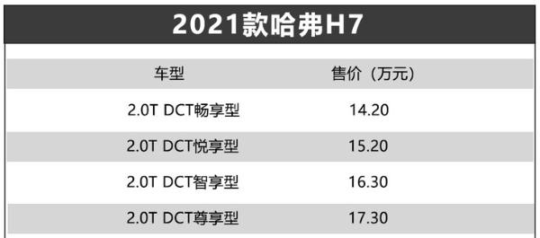 2021款哈弗H7正式上市 售14.20-17.30万元 配置再升级