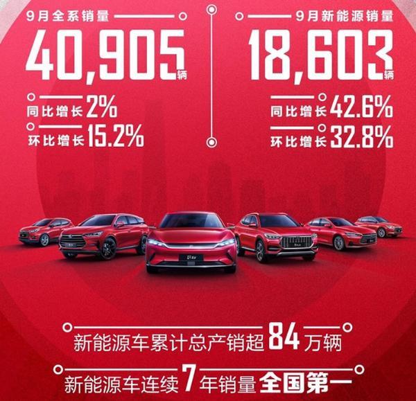 比亚迪9月销量超4万辆 同比增长2% 新能源车增速明显