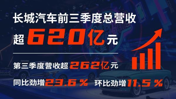 长城汽车三季度营收超262亿元 同比劲增23.6%