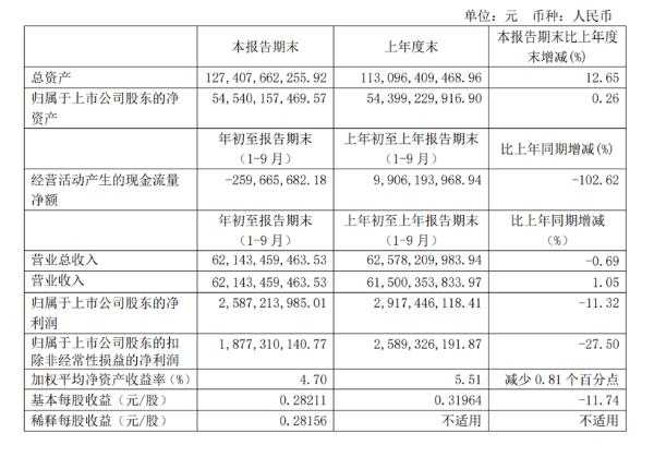 长城汽车:前三季度营业总收入达621.43亿元,研发费用增至19亿元