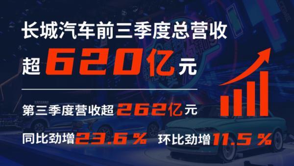 长城汽车三季度营收超262亿元 同比劲增23.6% 环比增长11.5%