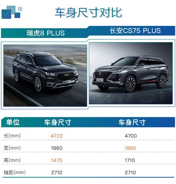 290 TGDI DCT豪享版最值 瑞虎8 PLUS购车手册