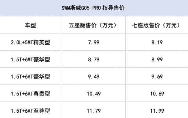 SWM斯威G05 PRO正式上市 售价区间7.99万—11.99万