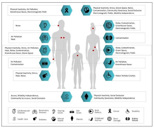 美国研发概念模型分析自动驾驶汽车对健康影响 分析32个因素