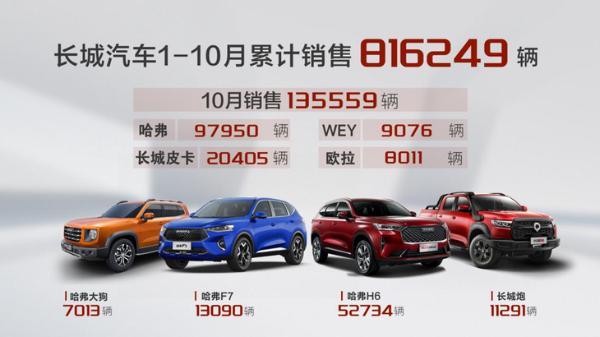 长城汽车10月销量公布 月销13.6万辆 同比劲增18%