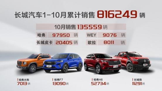 长城汽车10月销售13.6万辆,同比劲增18%,环比增长15%