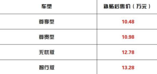 2021款欧拉iQ正式上市 补贴后售价区间10.48—13.28万元