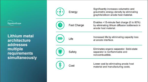 QuantumScape公布固态电池测试数据 15分钟充电80%