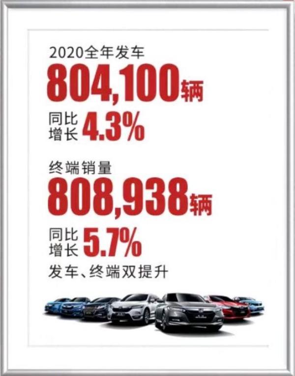 广汽本田2020年销售808938辆 同比增长5.7%