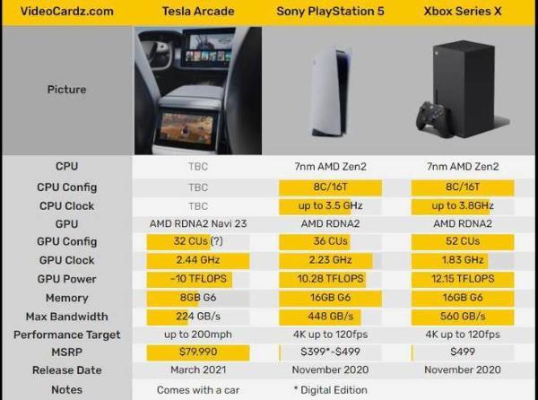 全新Model S/X车机配置曝光 高性能显卡可玩3A大作