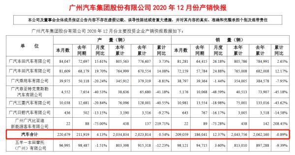 广汽集团2020年销量204.38万辆,2021年挑战225万辆销量目标