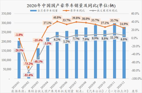 蔚来红旗领涨2020年国产豪华车市场